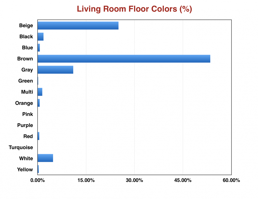 Chart showing white as not very popular living room floor color
