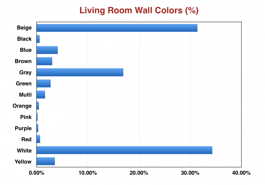 Chart showing white as most popular wall color