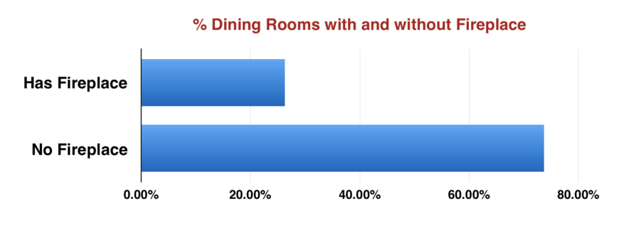 Chart showing percentage of dining rooms with a fireplace