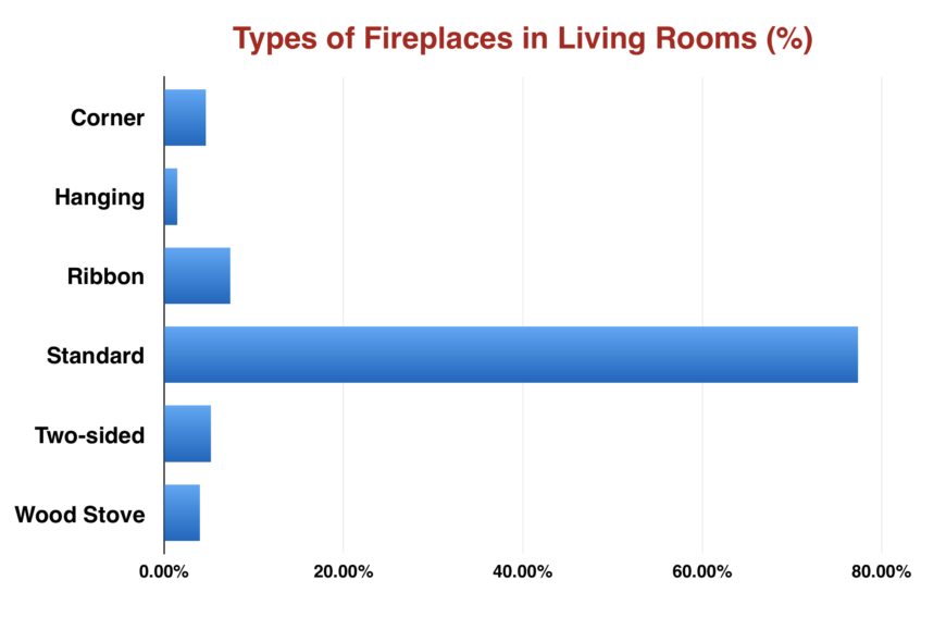 Chart: Percentage of types of fireplaces in living rooms