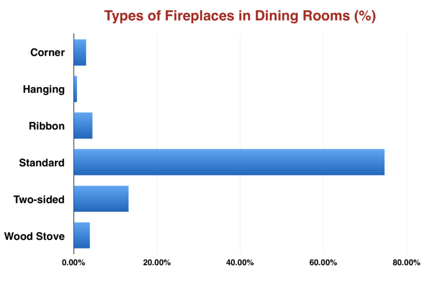 Chart: Types of fireplaces by percentage in dining rooms