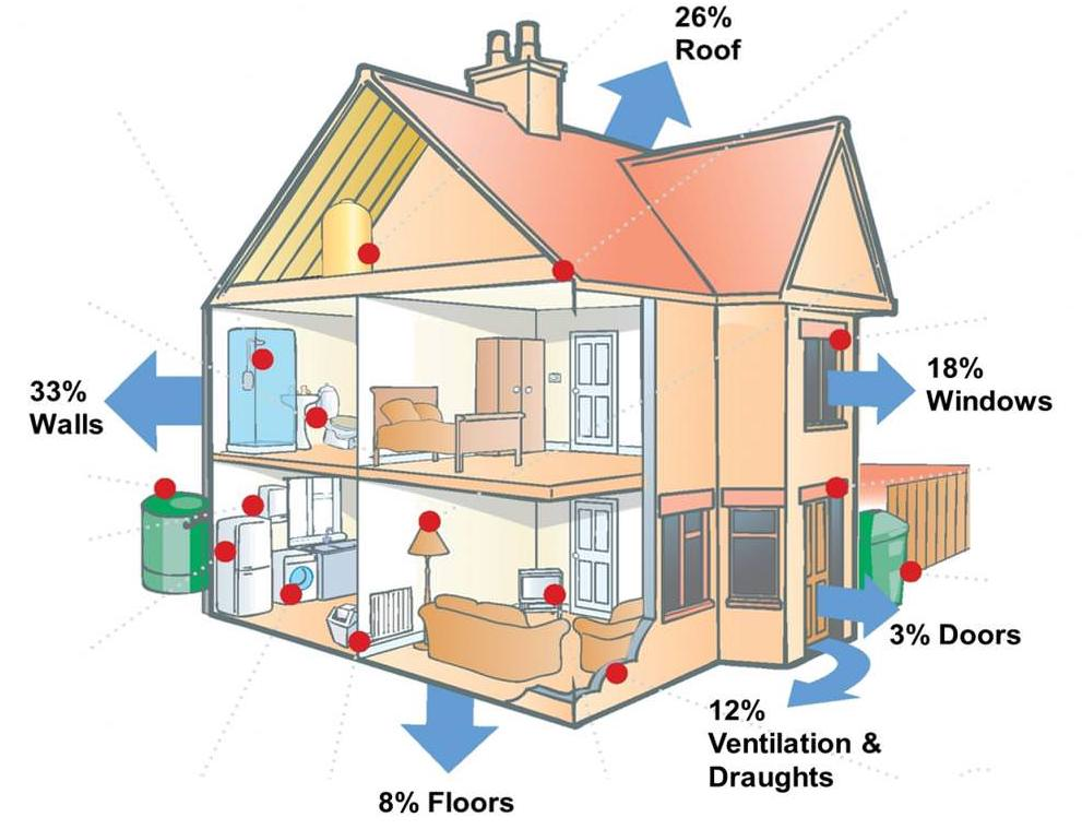 4 Types of Insulation for Your House (Pros & Cons)