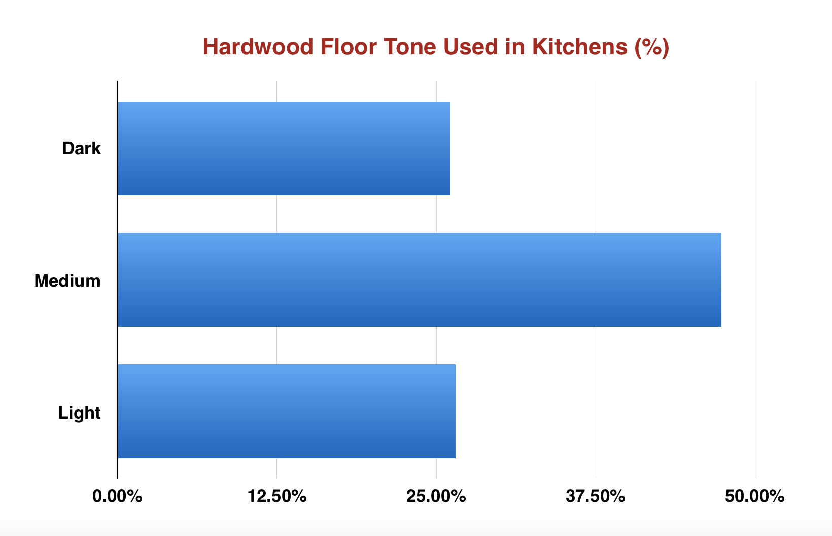 Chart of hardwood shades used in kitchen design