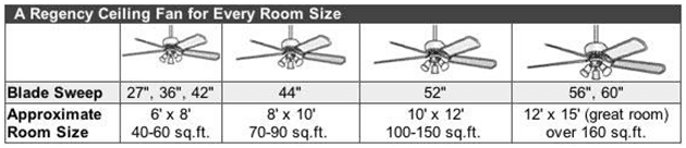Ceiling fan size and dimensions chart