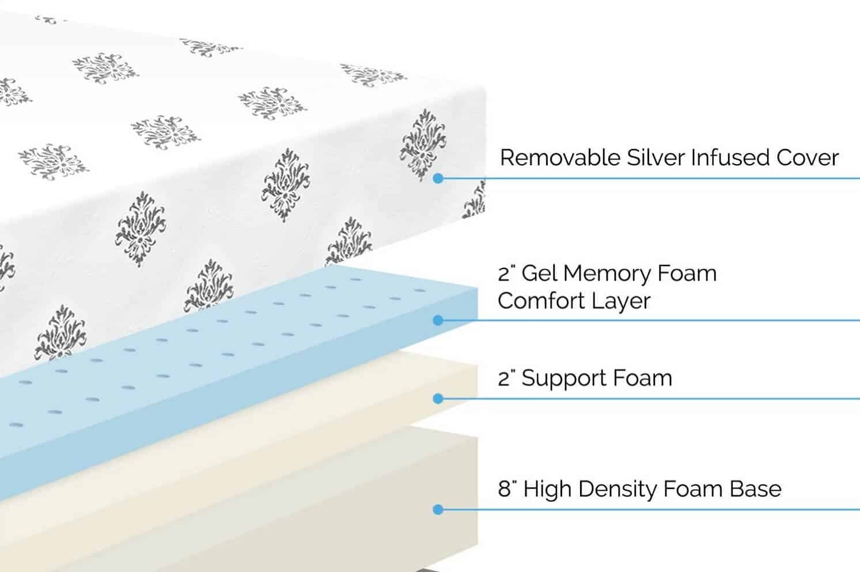 Inside layers of a gel foam mattress (diagram)