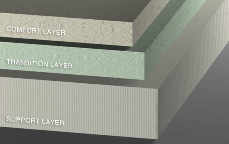 Layers of a memory foam mattress