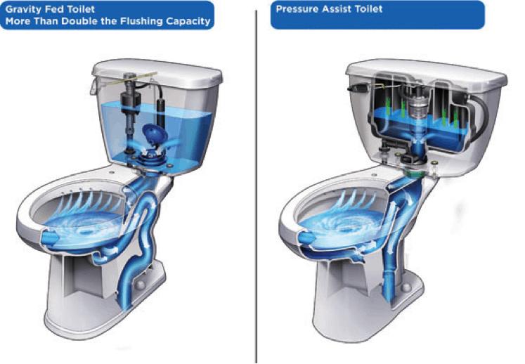 Gravity feed toilet