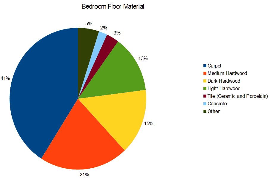 Chart setting out percentage of different primary bedroom flooring materials.
