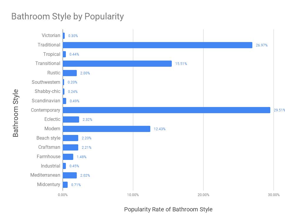 Bathroom Style Chart
