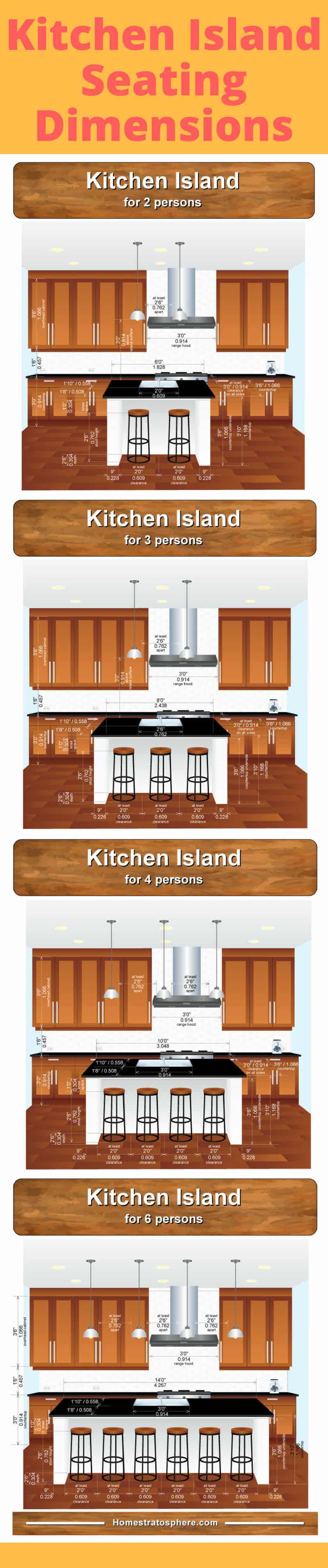Chart showing kitchen island dimensions according to number of stools