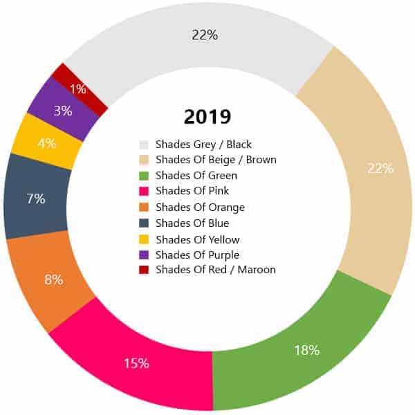Color chart interior design 2019