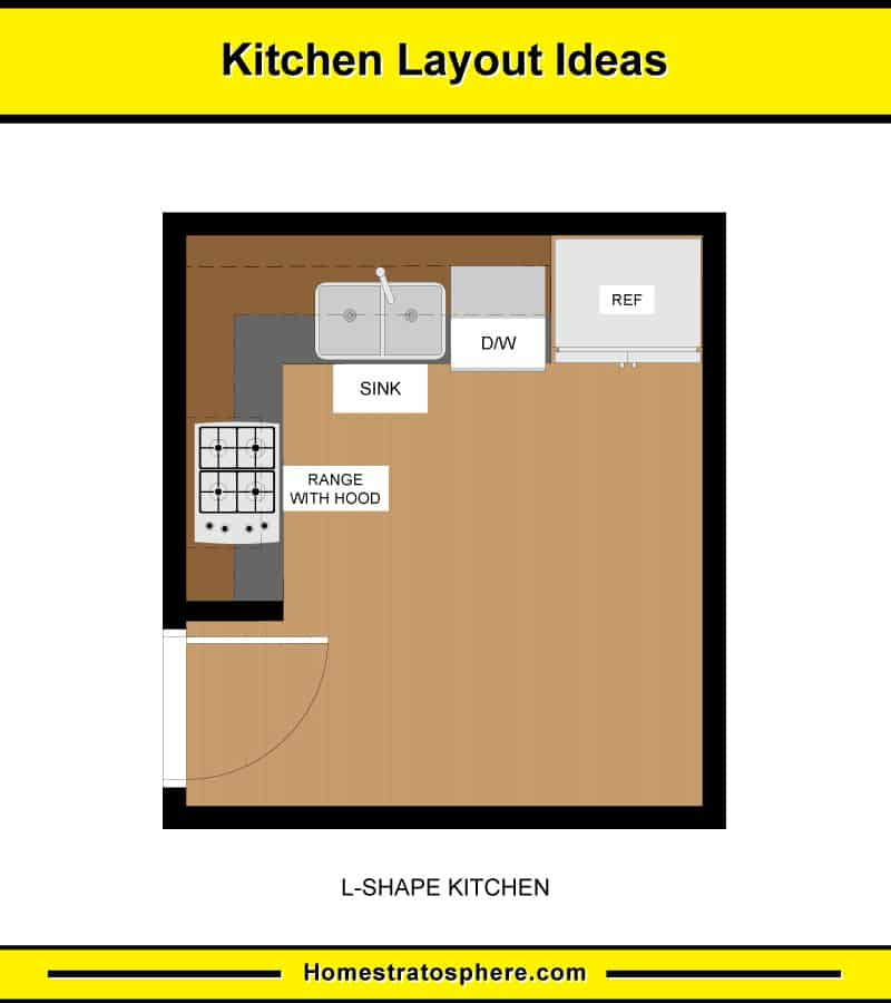 10 Kitchen Layouts & 6 Dimension Diagrams (2019