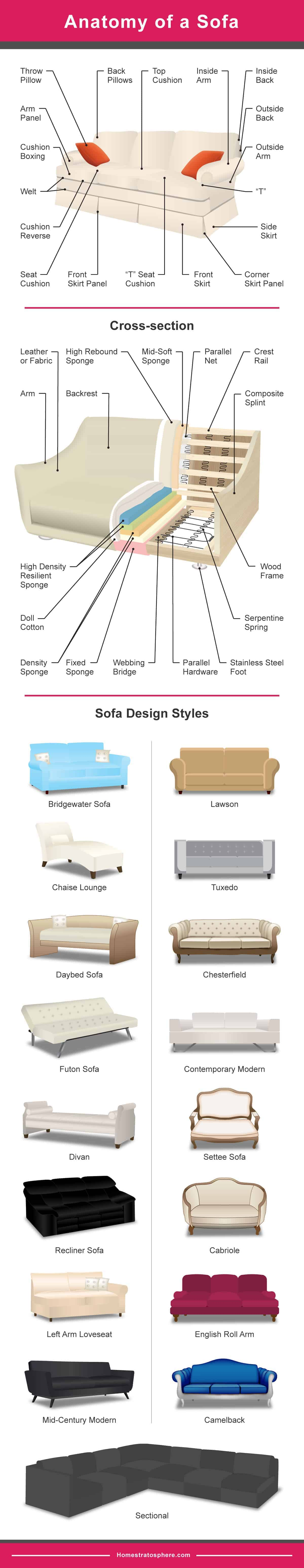 Diagram setting out the different types of sofas and anatomy of a sofa
