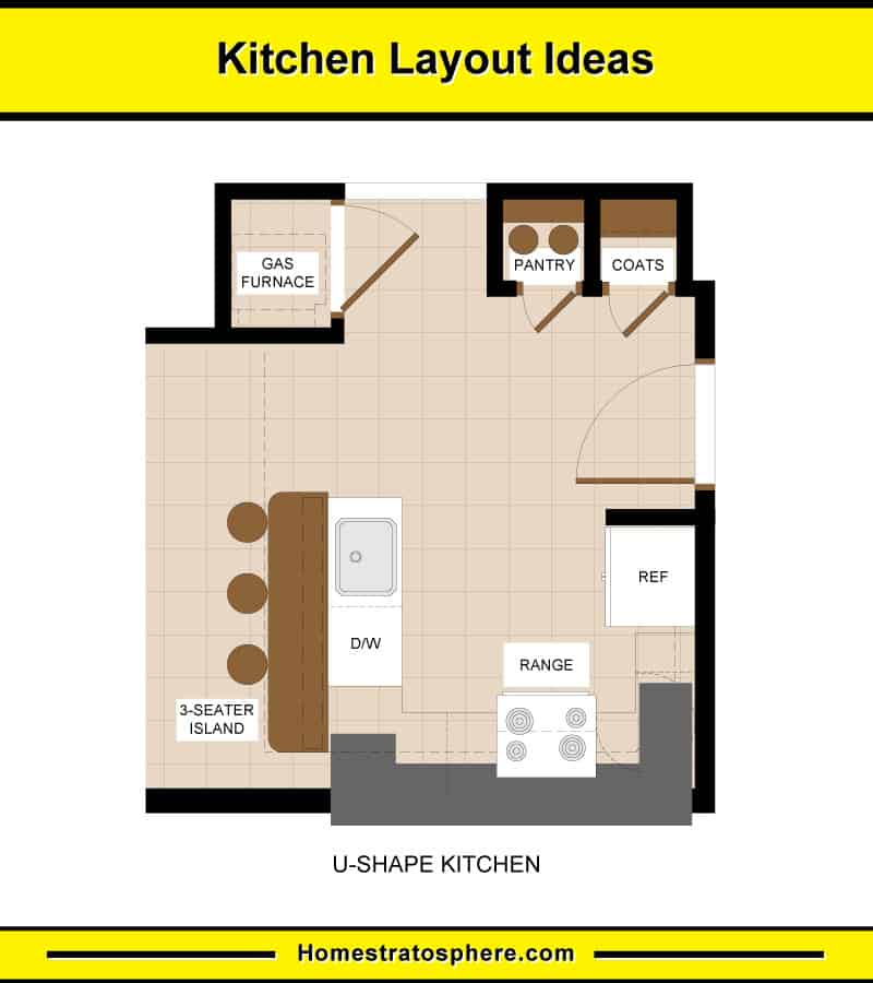 Kitchen Layout Dimensions With Island: 10 Kitchen Layouts & 6 Dimension Diagrams (2019