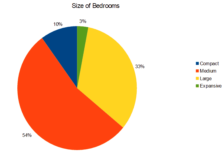 BedroomSizes.PNG