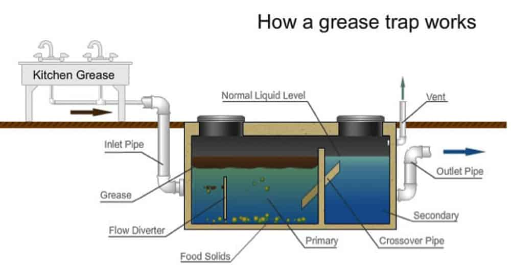 How To Install And Clean A Grease Trap For Your Home
