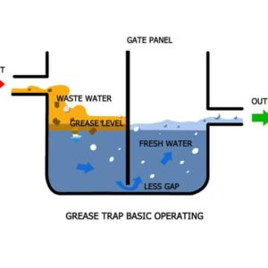 How a grease trap interceptor works