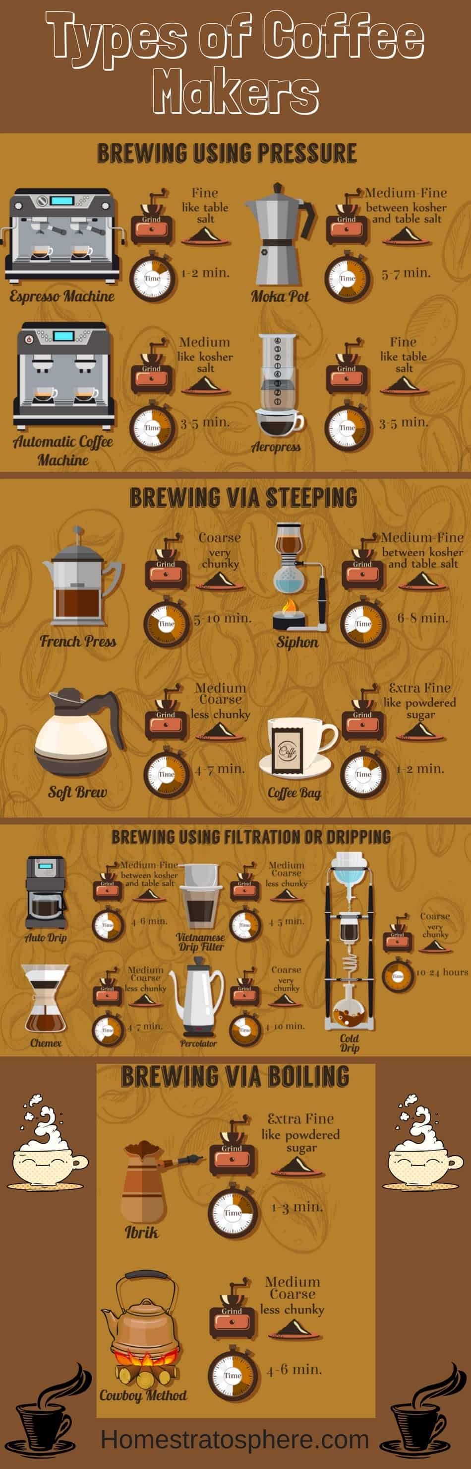 All the different types of coffee makers - an illustrated guide.