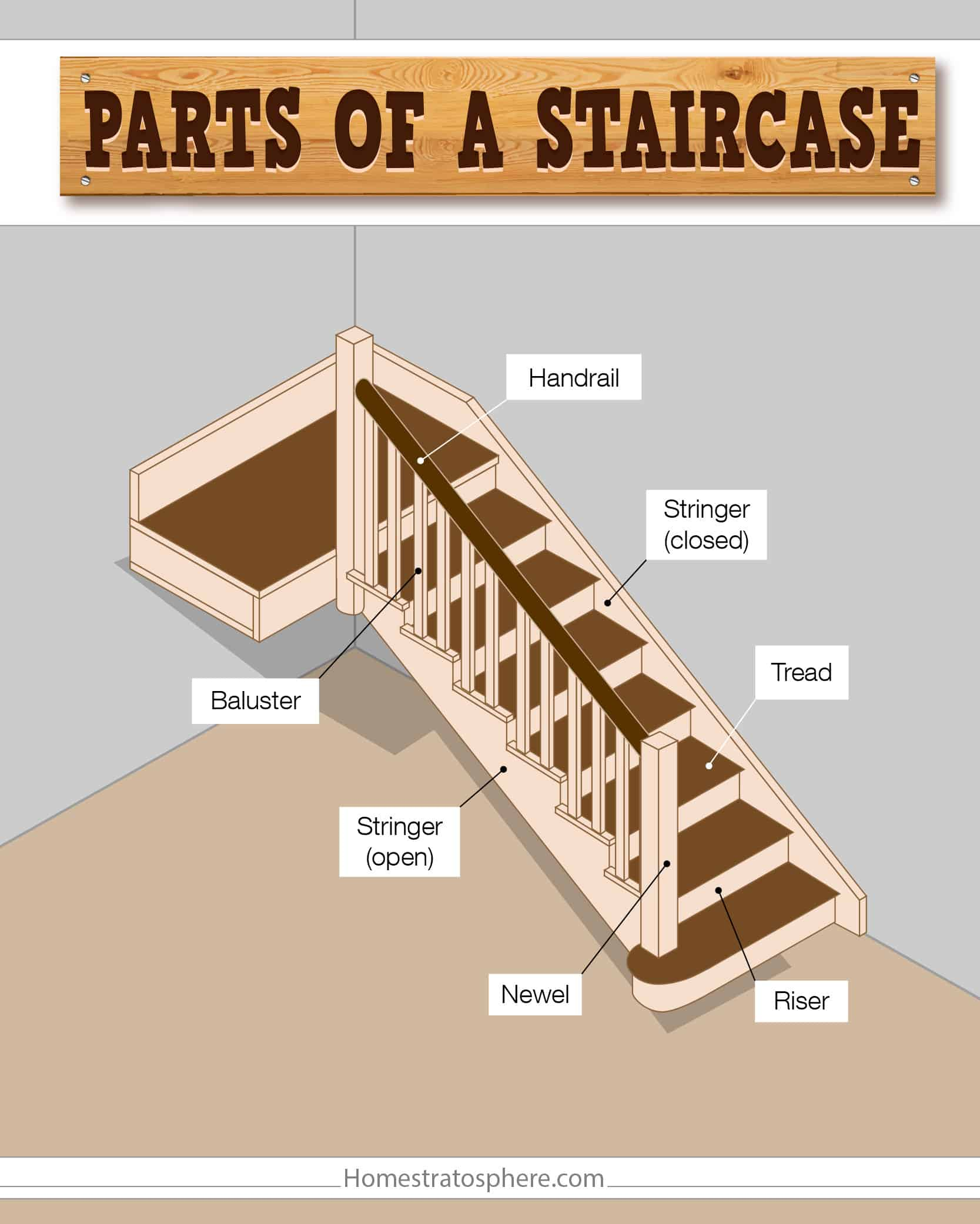 Parts of a staircase illustrated chart