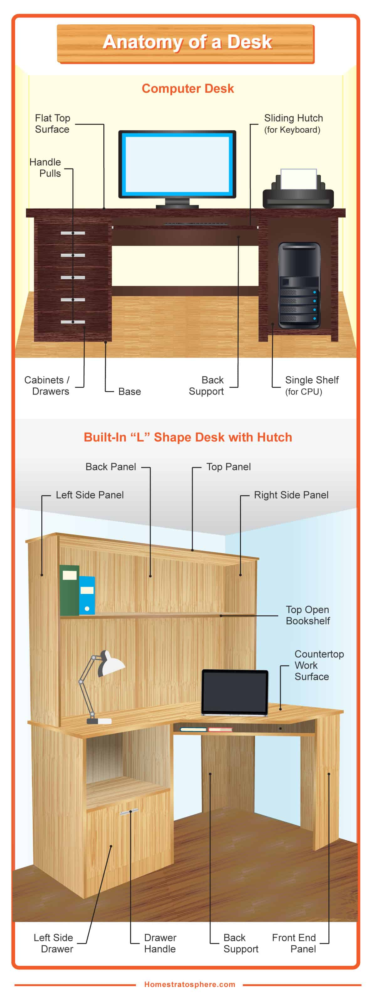 Anatomy of a home office desk - built in and regular computer desk