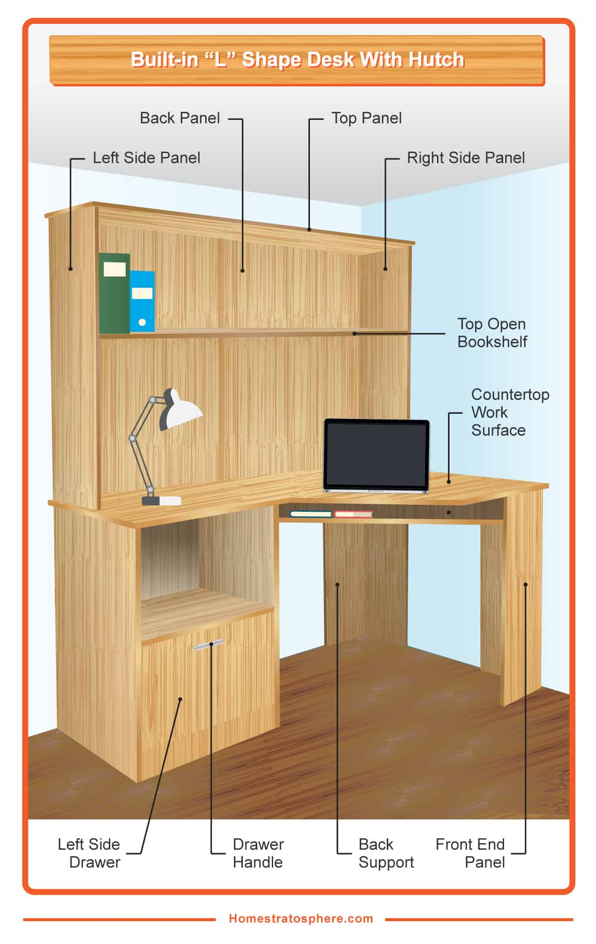 Anatomy of a desk with hutch
