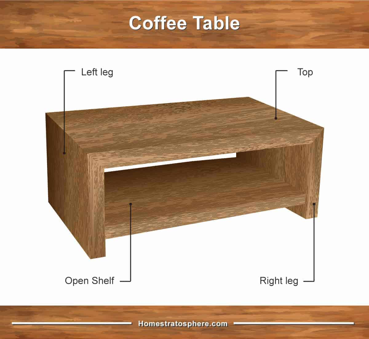 Parts of a coffee table - diagram
