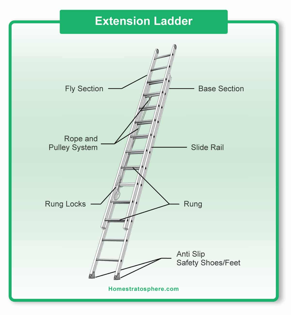 Diagram showing the parts of an extension ladder