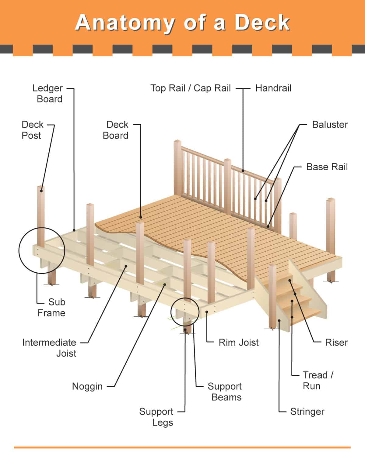 The Many Parts Of A Deck (Very Detailed Diagram