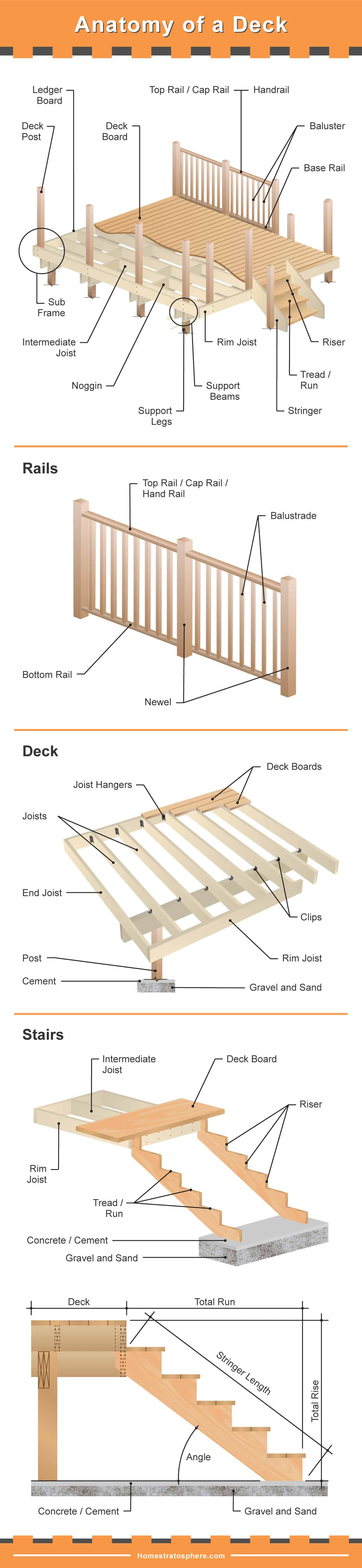Parts of a deck - detailed diagram of the foundation, railing, deck and deck stairs.