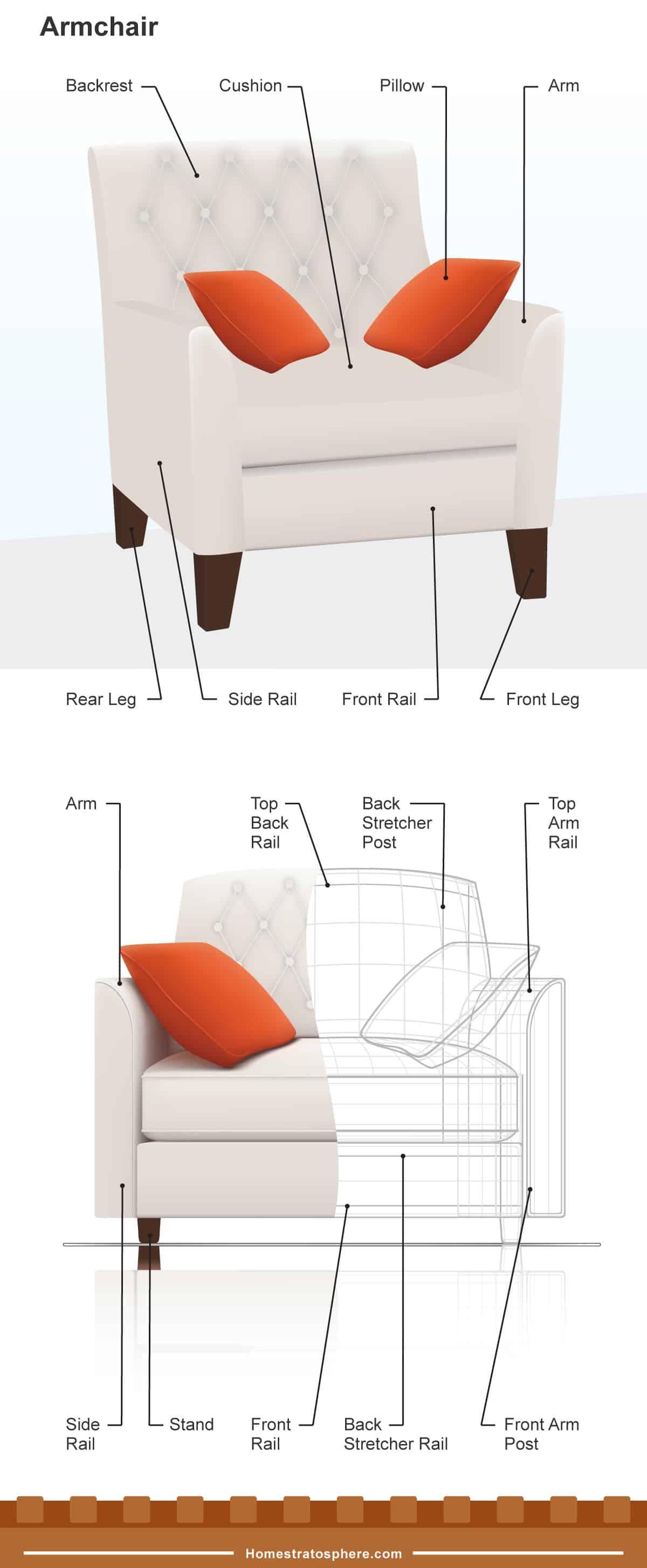 Anatomy of an armchair (Diagram)