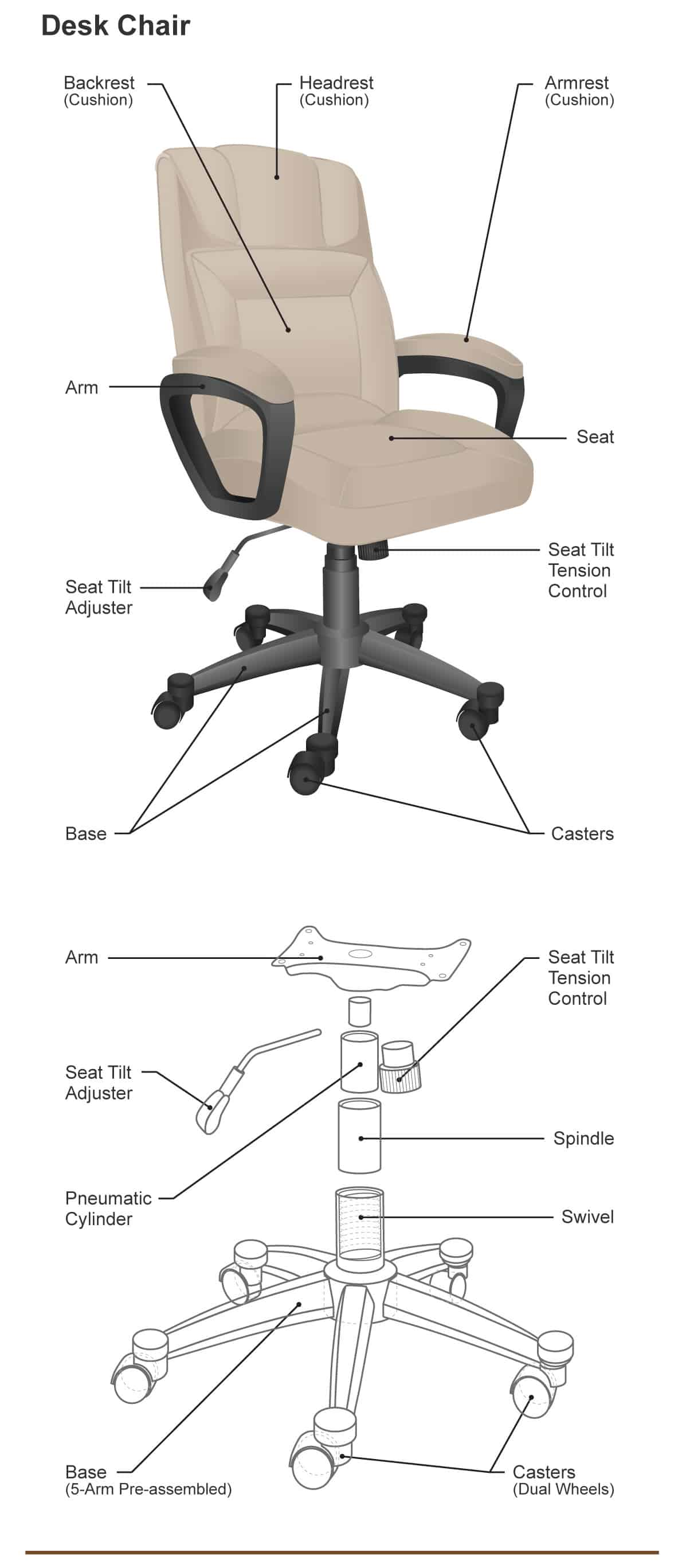 Diagram illustrating the different parts of a desk chair