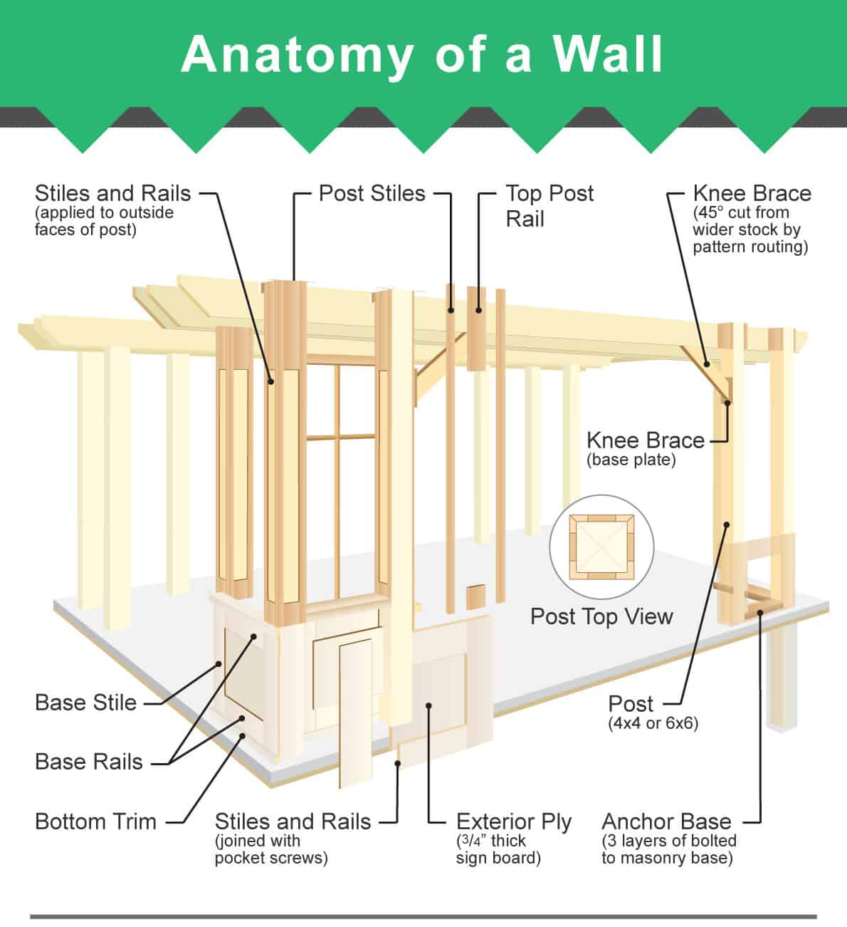 Excellent Parts Of A Wall 3 Diagrams Of Framed Wall And Layers Wiring 101 Olytiaxxcnl