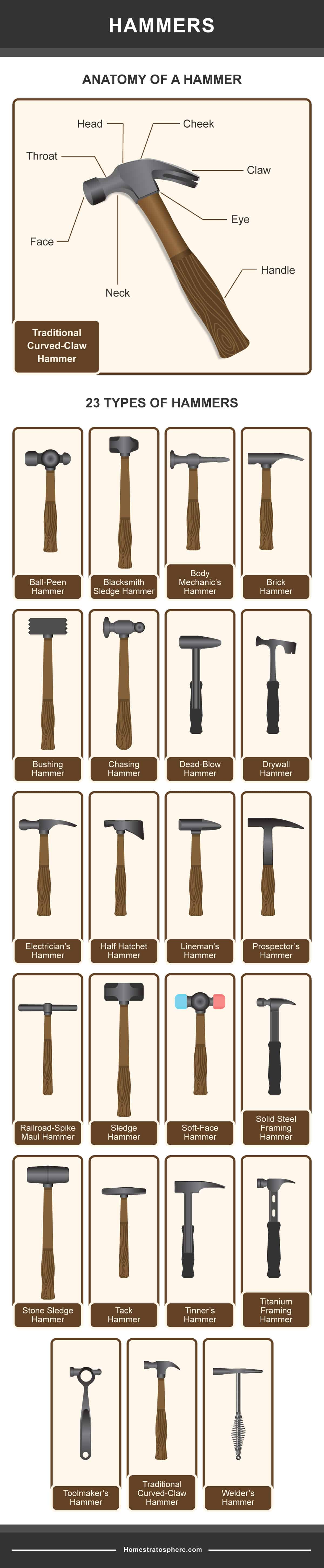 Diagram showing the different types of hammers.