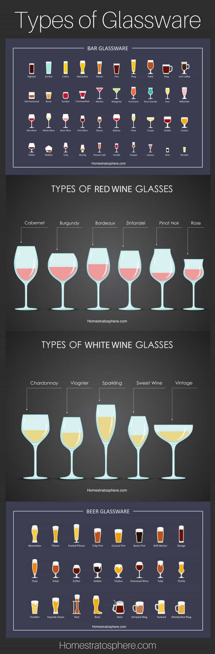 Chart: Types of Glassware