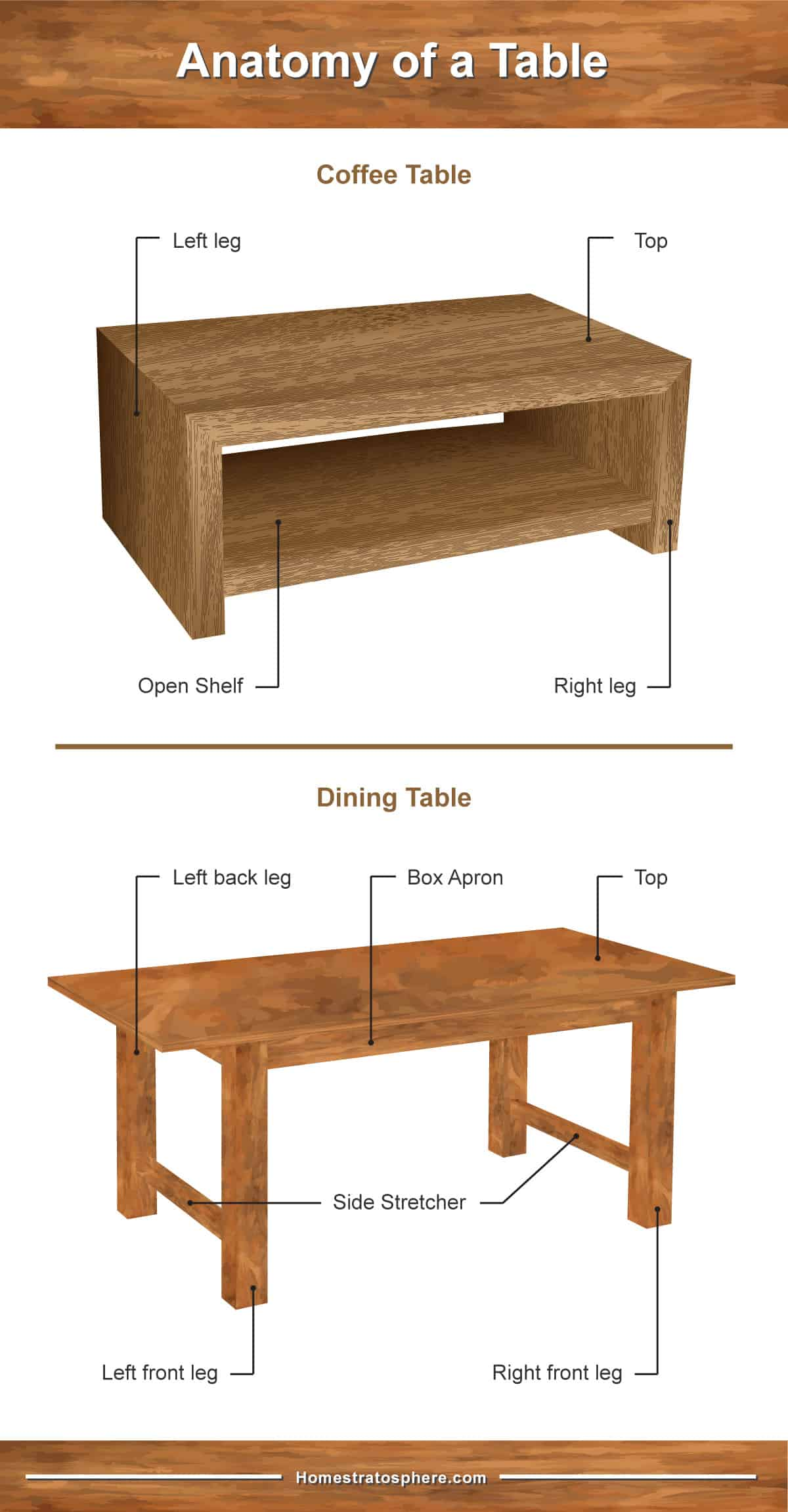 Anatomy of dining and coffee tables (diagram)