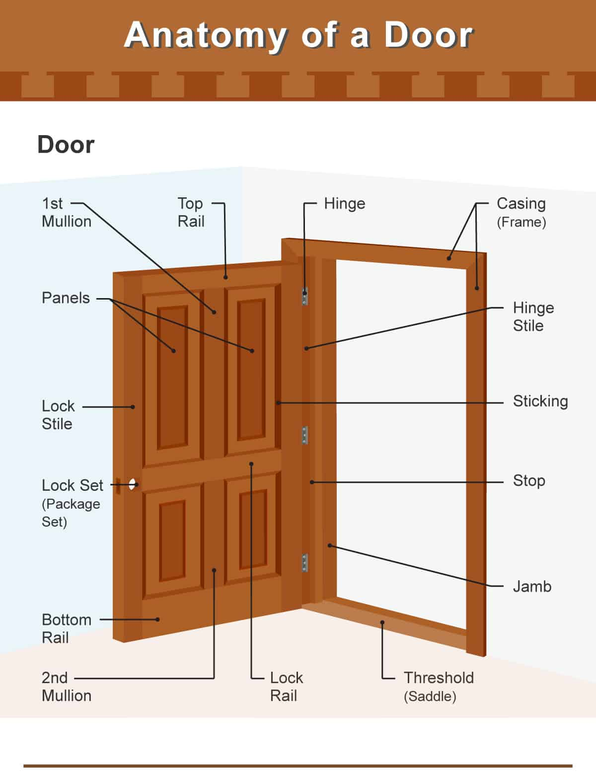 Diagram illustrating the different parts of a door and door frame