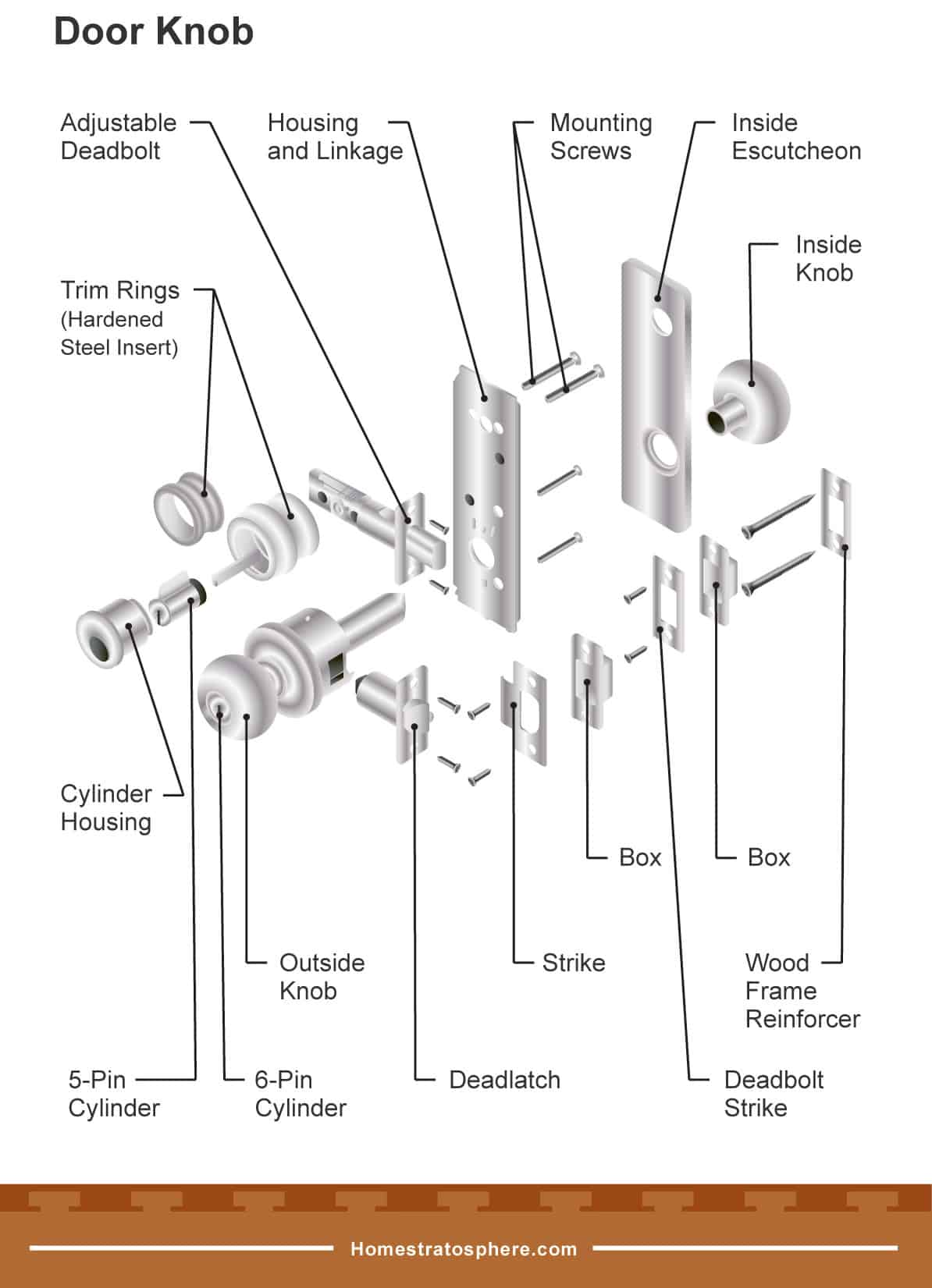 Parts of a Door (Incl. Frame, Knob and Hinge Diagrams) - Home StratosphereHome Stratosphere