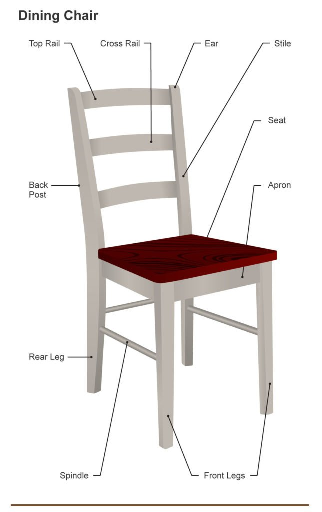 Parts of a dining chair (diagram)