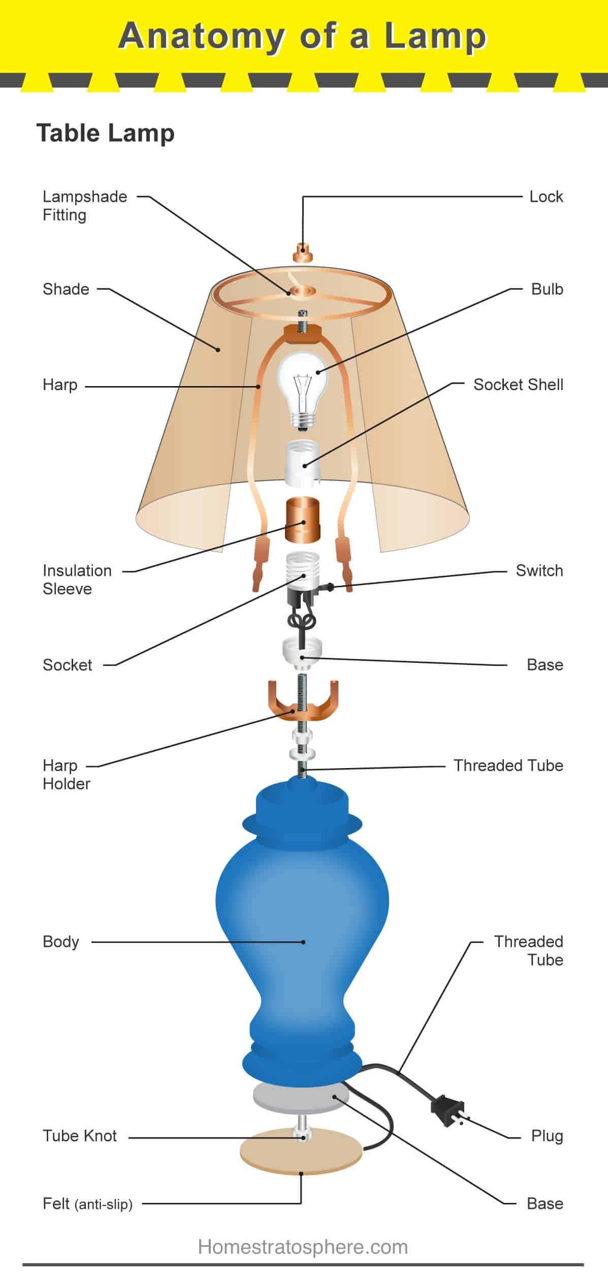 Different Parts Of A Lampshade
