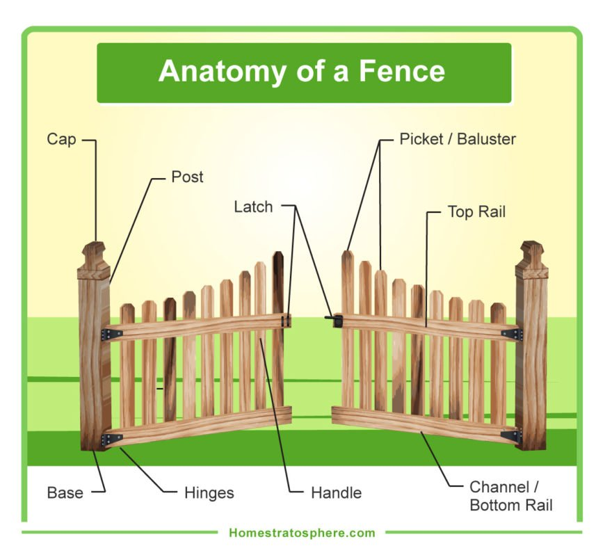 Parts of a wooden fence and gate (diagram)