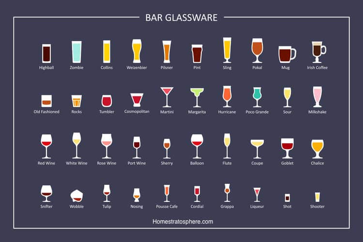 Chart: The 40 Different Types of Barware Glasses