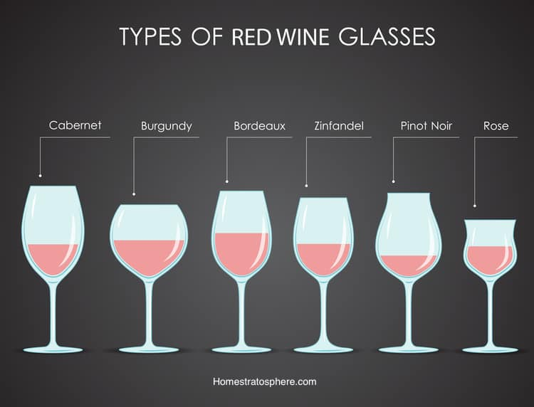 Chart: The 6 Types of Red Wine Glasses