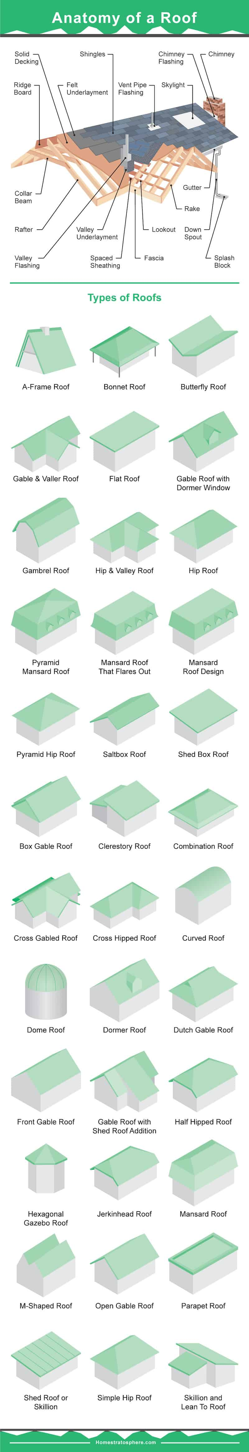 Massive house roof infographic showing the anatomy of a roof plus 36 roof styles.