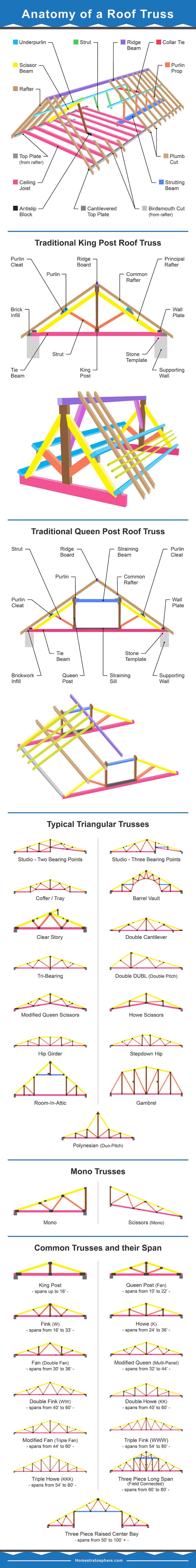 Epic roof truss graphic showing the anatomy of a roof truss plus all the different types of roof trusses.