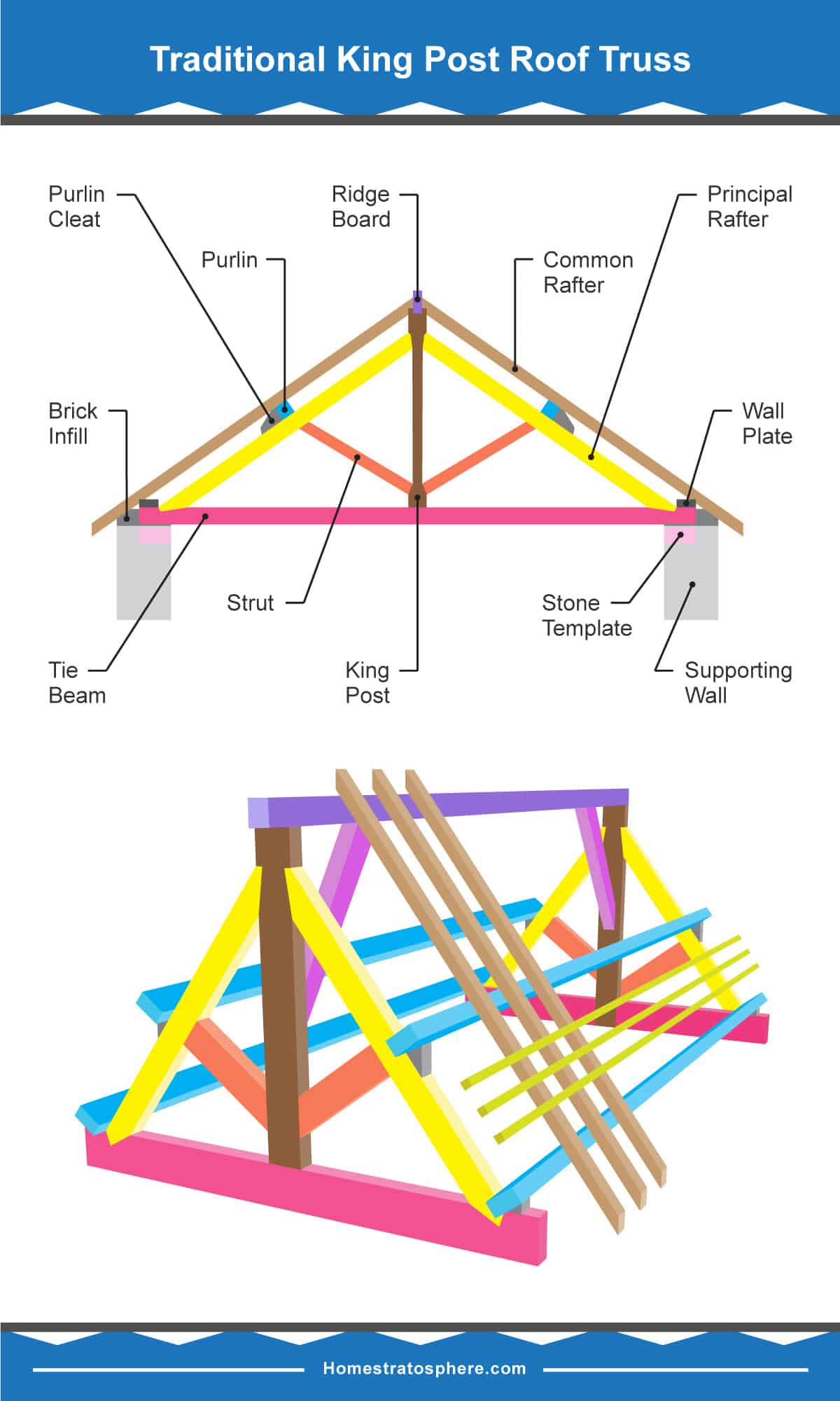 Diagram showing parts of a king post roof truss
