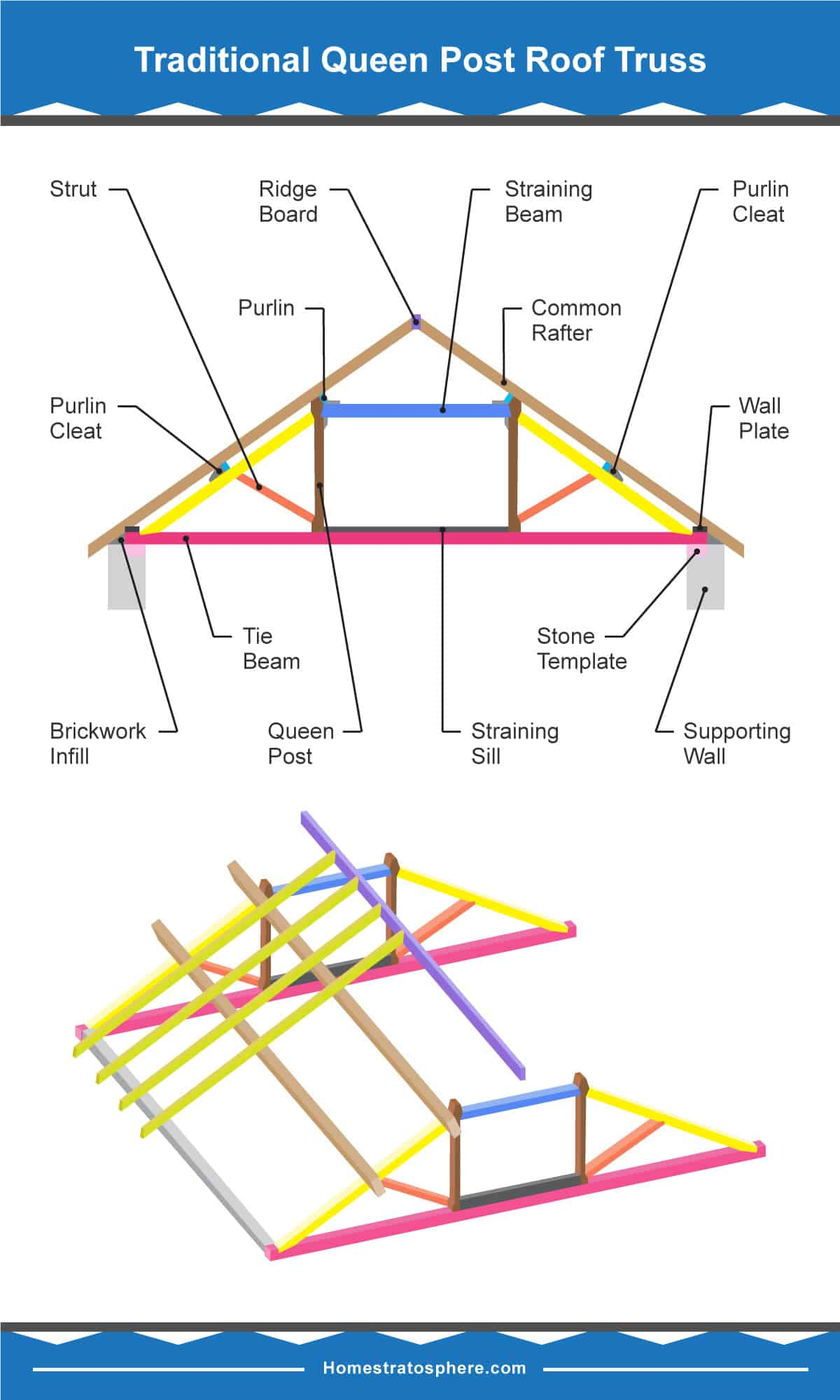Diagram showing different parts of a queen post roof truss