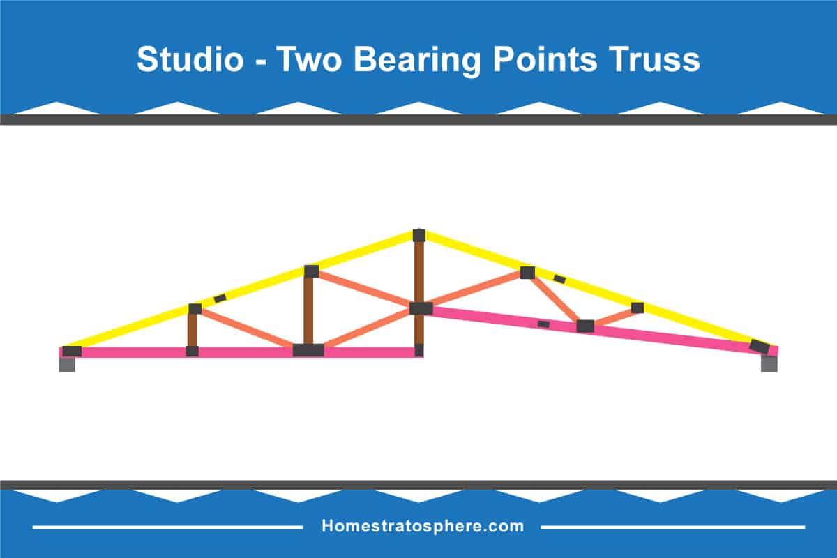 Studio-Two Bearing Points Truss (Diagram)