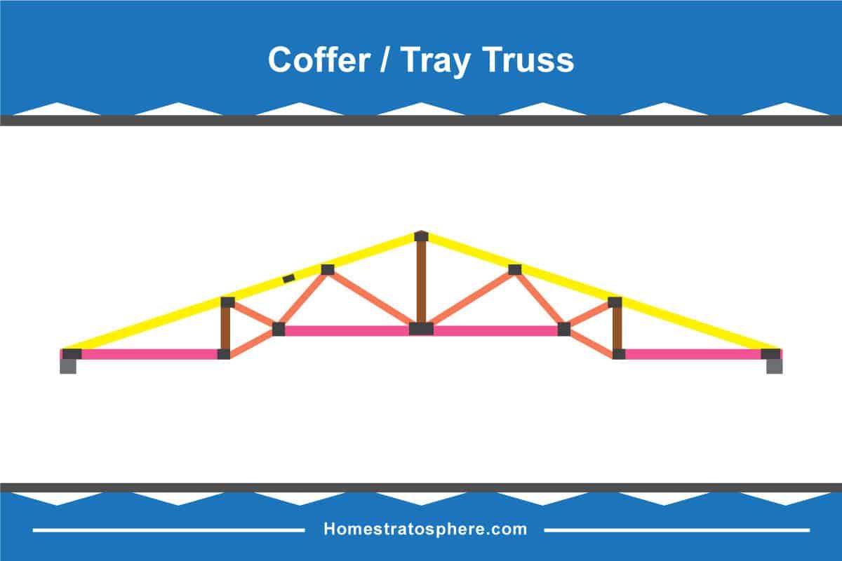 Coffer/Tray Truss Diagram