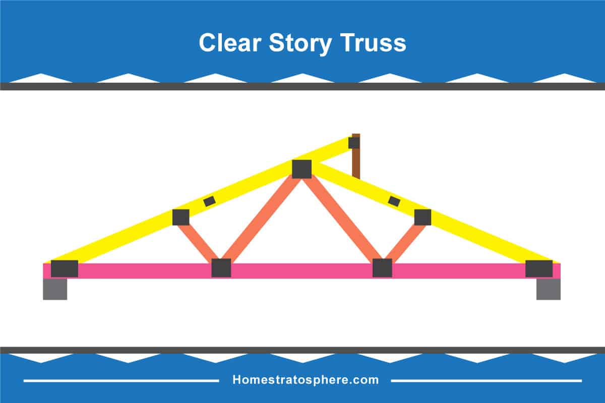 30 Different Types Of Roof Trusses Illustrated Configurations Truss Bridge Diagram Through Clear Story