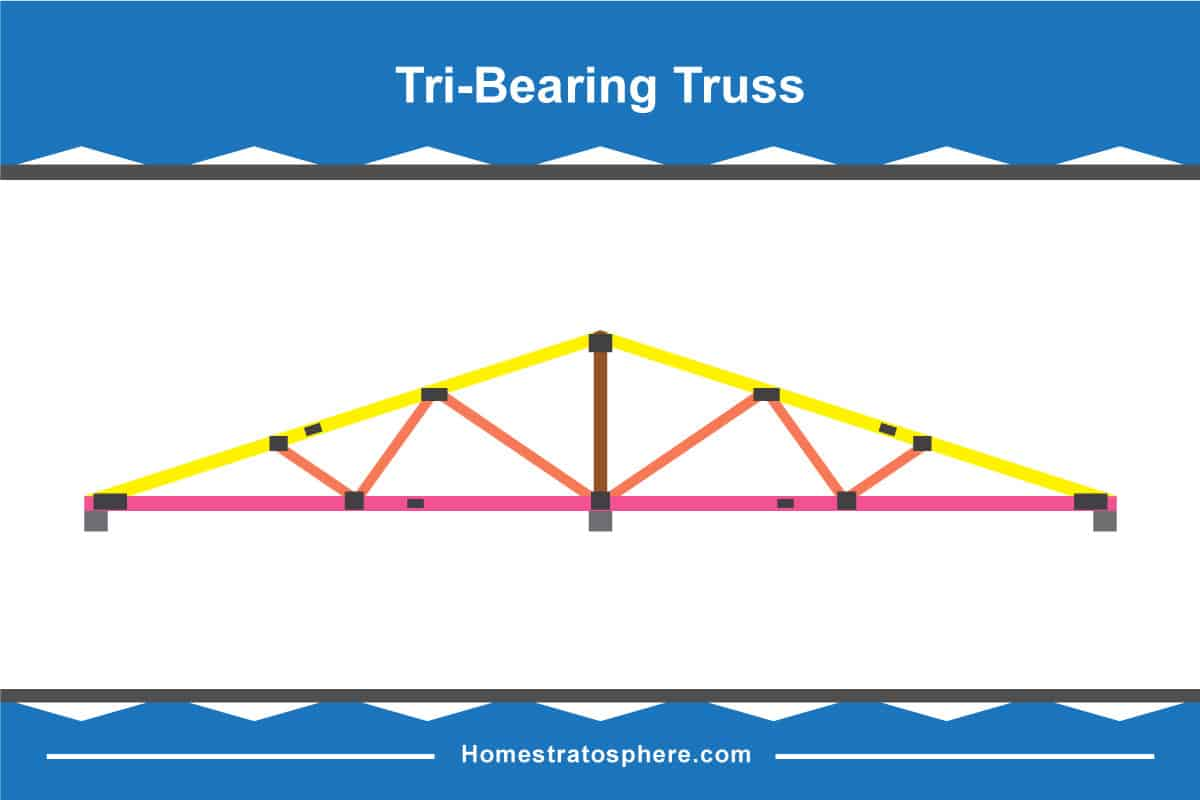 Tri-Bearing Truss Diagram